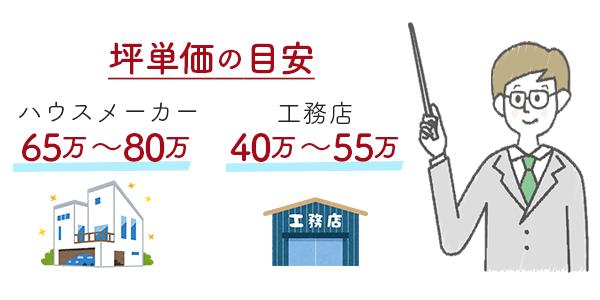 坪単価の目安はハウスメーカー:65万〜80万円、工務店:40万〜55万円