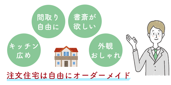 注文住宅とは自由にオーダーメイドできる家
