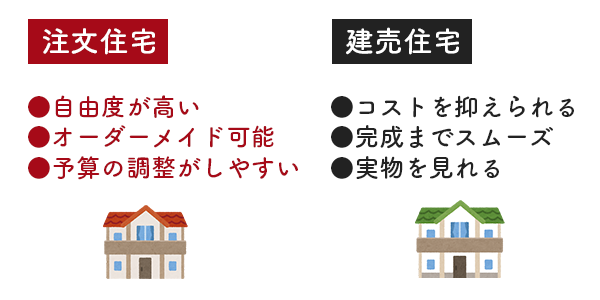 注文住宅・建売住宅を比較