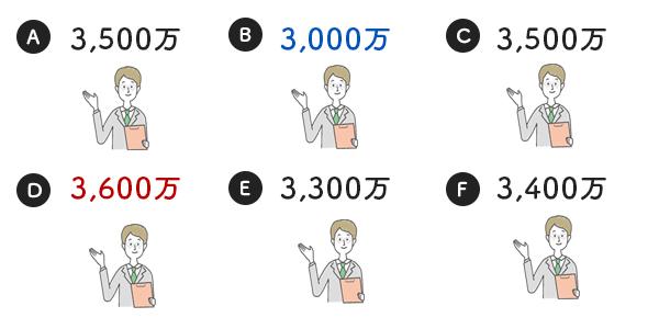 メリット2:見積もり、資金計画の比較ができる