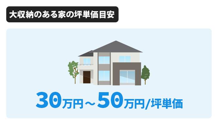 大収納のある家の坪単価は30万円~50万円