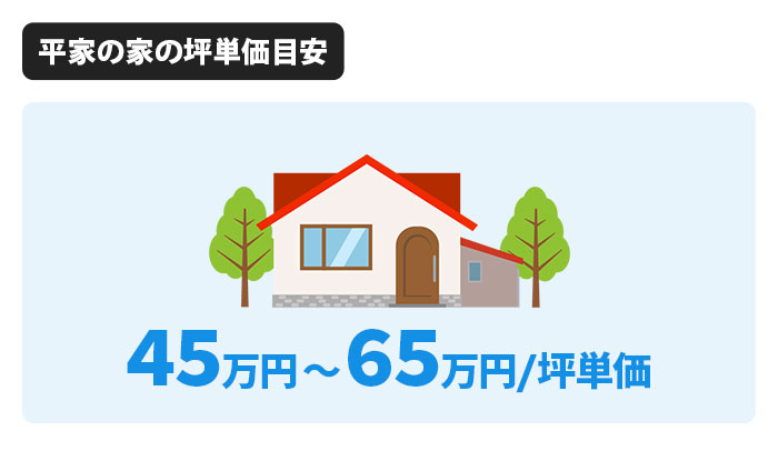アキュラホームの平屋の家の坪単価は45万円〜65万円