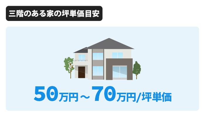 アキュラホームの三階のある家坪単価は50万円〜70万円