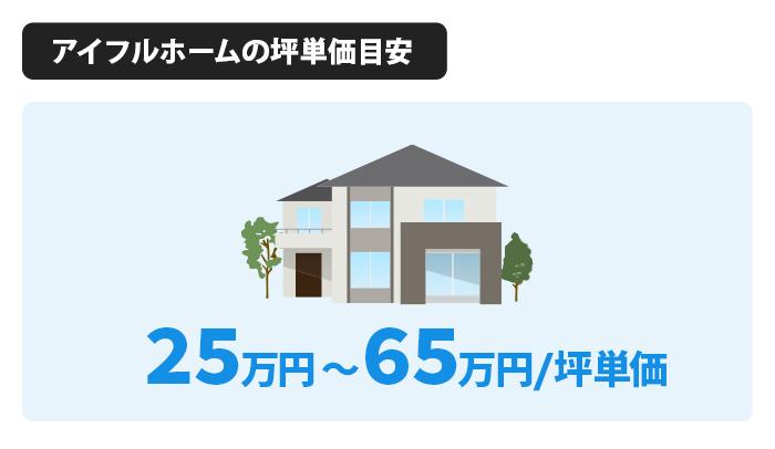 アイフルホーム全体の坪単価は25万~65万円