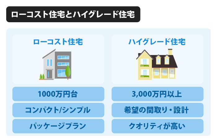ローコスト住宅とハイグレード住宅