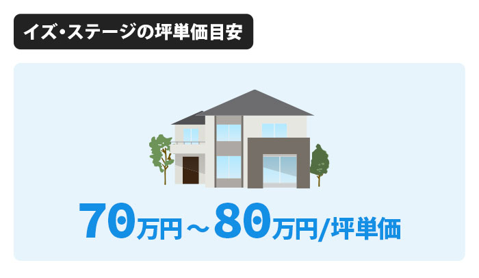 イズ・ステージの坪単価は70万円から80万円