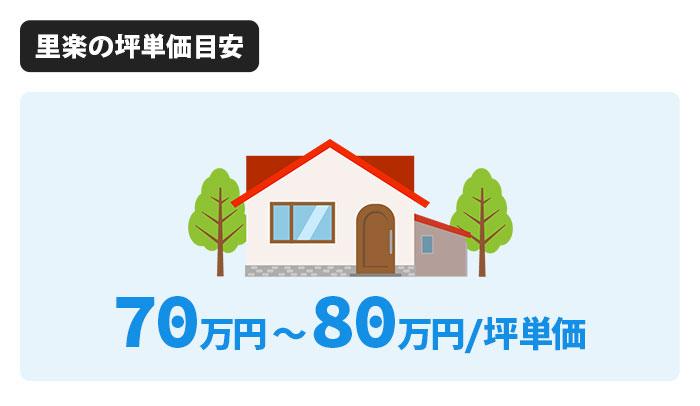 里楽の坪単価は70万円から80万円