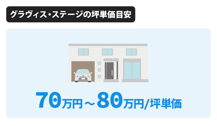 グラヴィス・ステージの坪単価は70万円から80万円