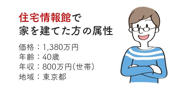 住宅情報館の注文住宅の口コミ・評判
