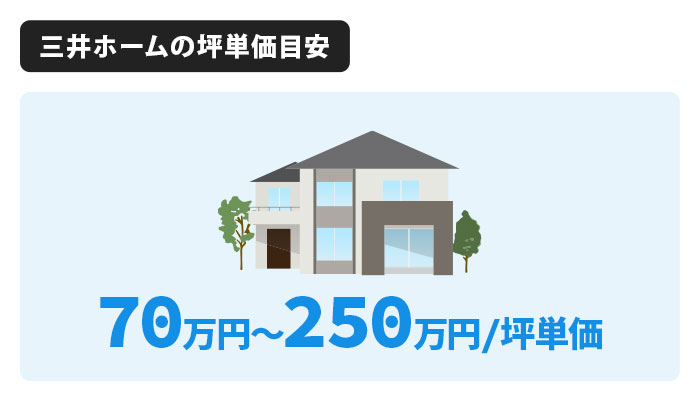 三井ホームの坪単価は70万〜250万円が相場