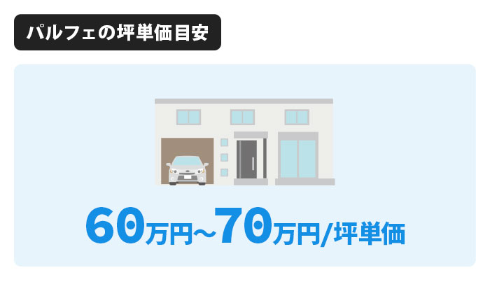 パルフェの坪単価は60万円〜70万円