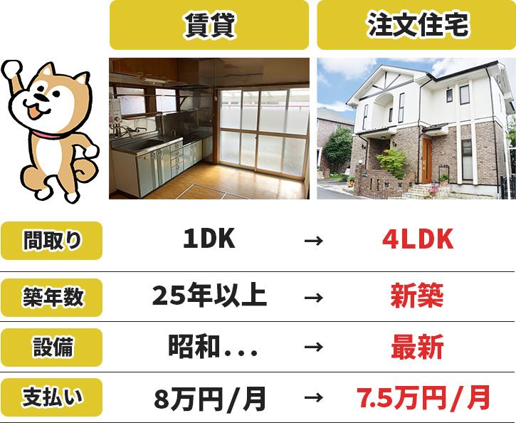 賃貸から注文住宅に引っ越した後の変化