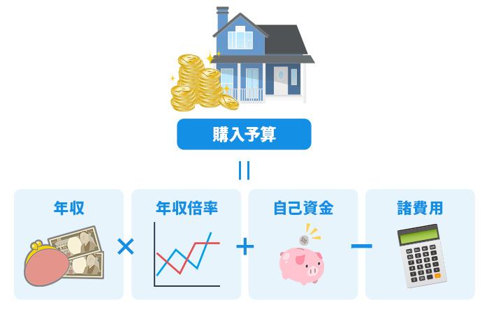 年収×年収倍率+自己資金−諸費用